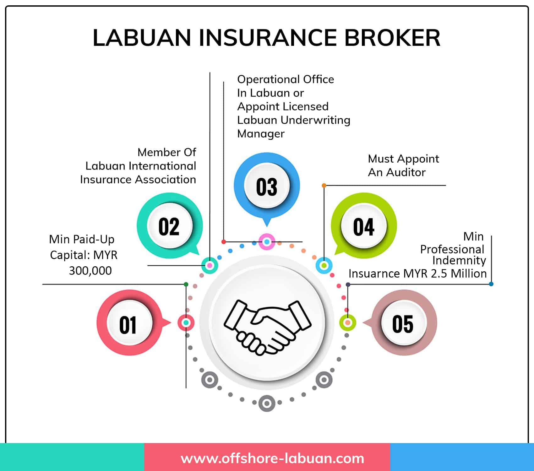 Labuan Insurance Broker