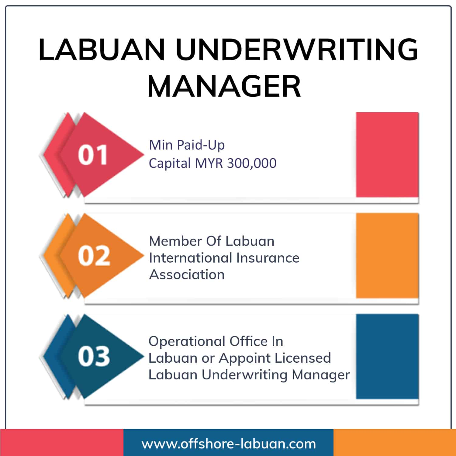 LABUAN UNDERWRITING MANAGER