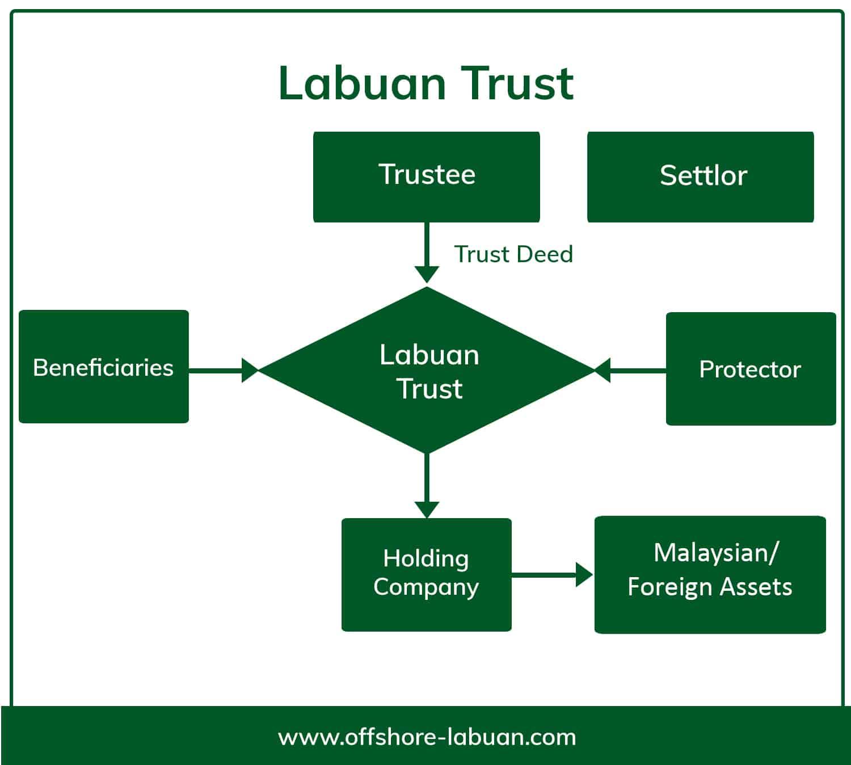 Set up a Labuan Trust | QX Trust | Offshore Labuan Consultants