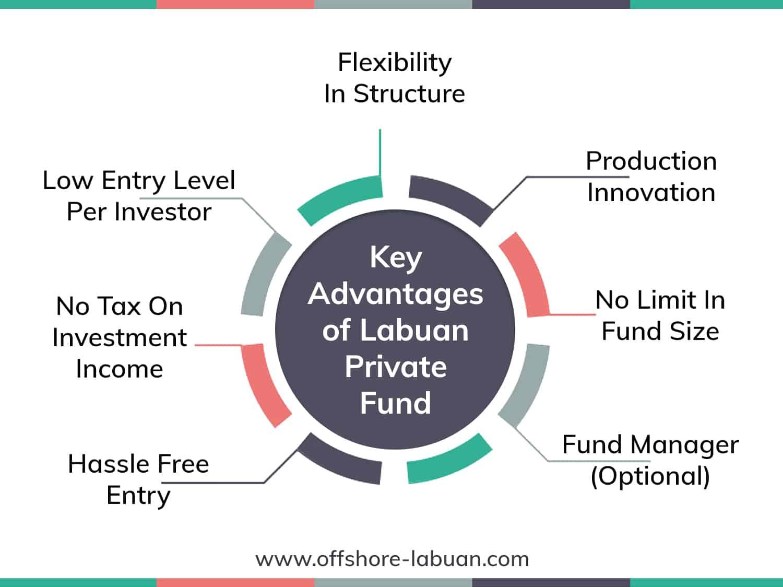 Key Advantages of Labuan Private Fund
