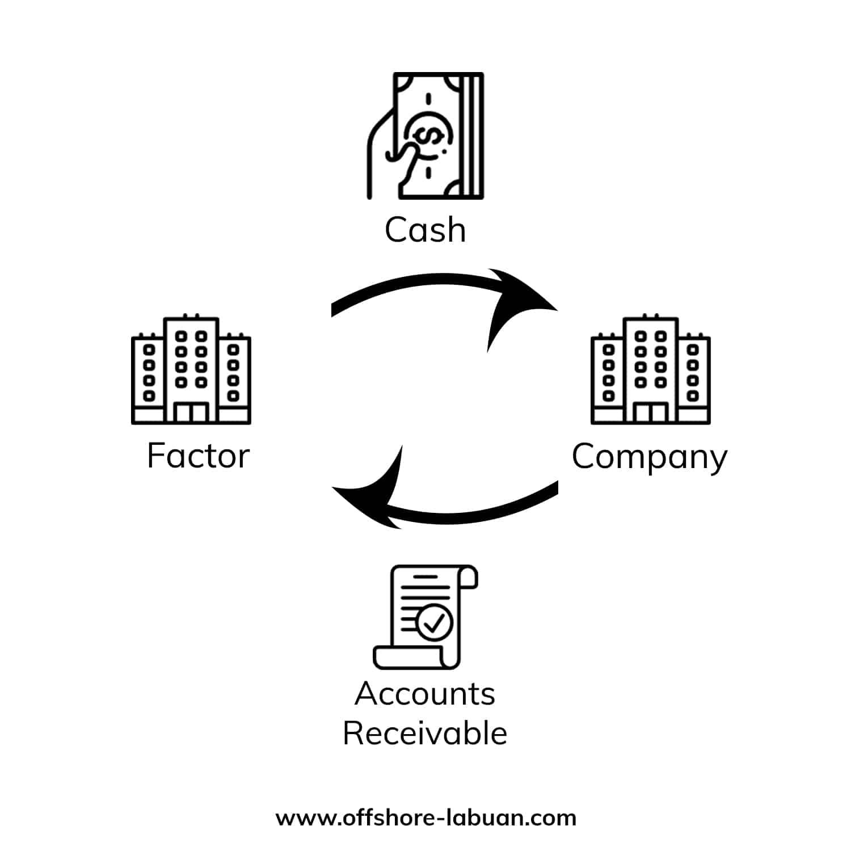 Set up a Labuan Factoring Business - Structure Explained | QX Trust | Offshore Labuan Consultants