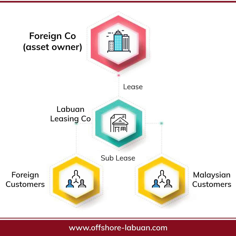 Labuan Leasing Licence Structure 2 | QX Trust | Offshore Labuan Consultants