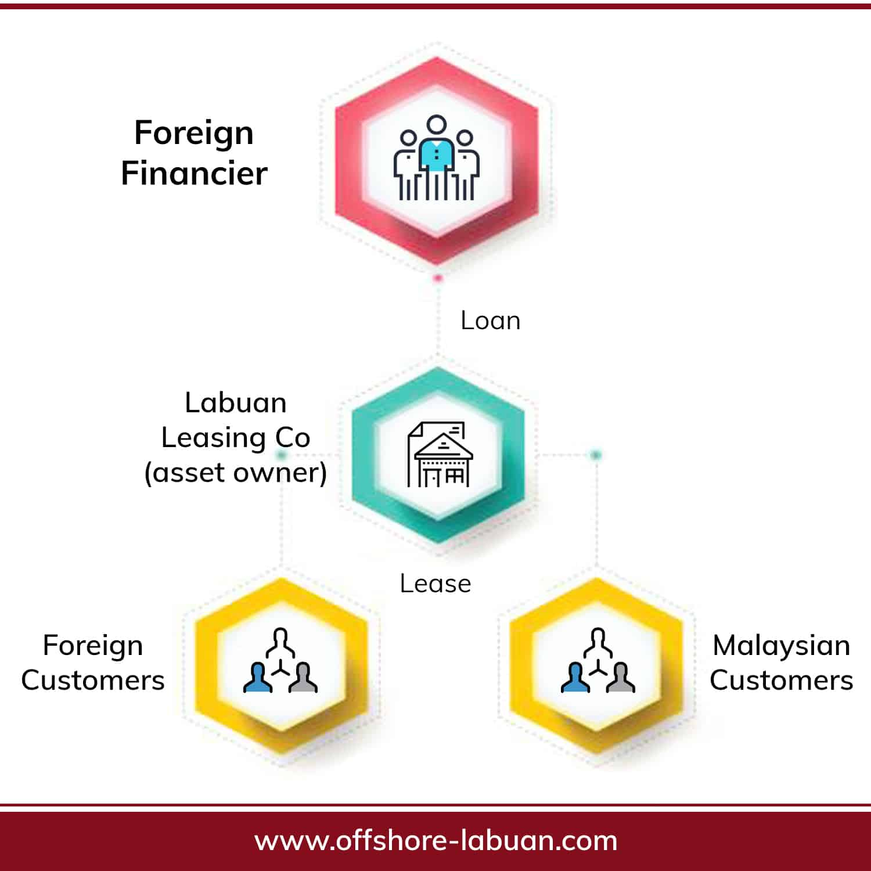 Labuan Leasing Licence Structure 1 | QX Trust | Offshore Labuan Consultants