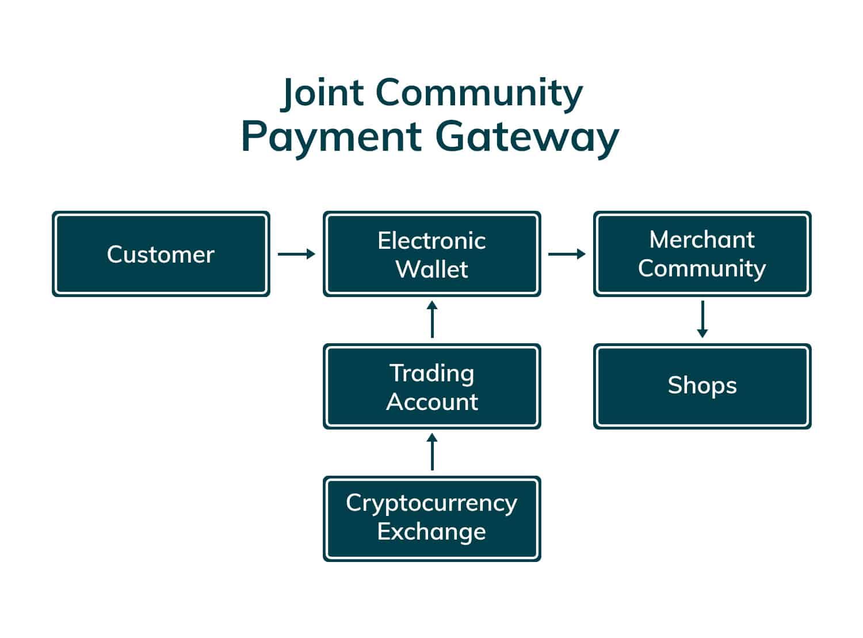 LABUAN-PAYMENT-GATEWAY_Joint-Community-Payment-Gateway