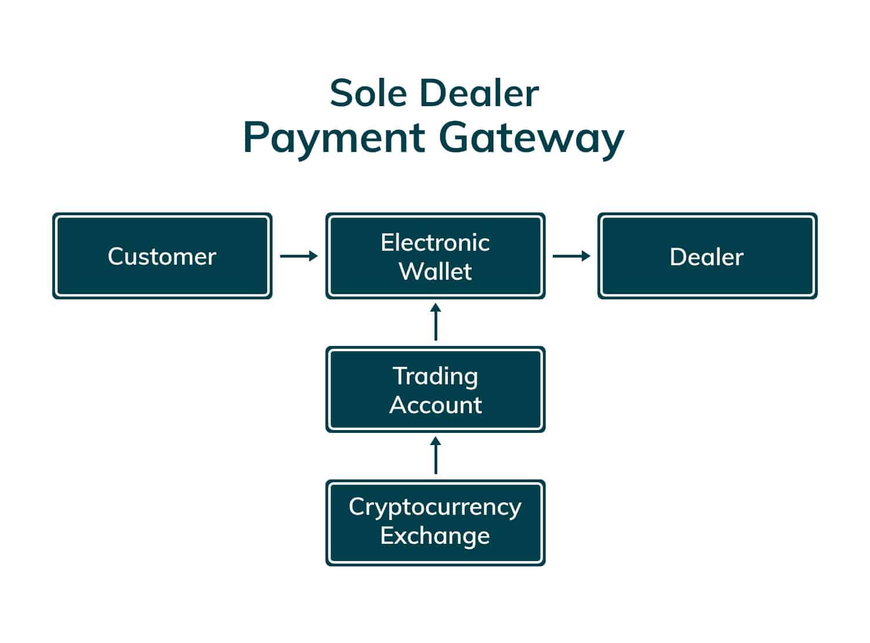 LABUAN-PAYMENT-GATEWAY_Sole-Dealer-Payment-Gateway