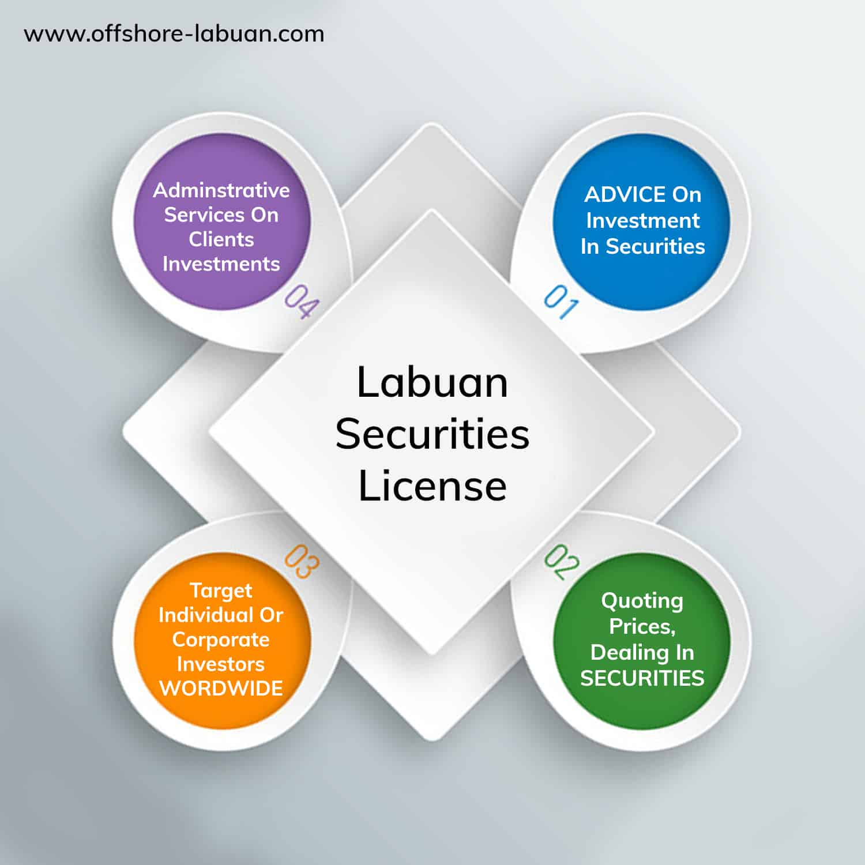 Labuan Securities License -Structure Explained   QX Trust   Offshore Labuan Consultants
