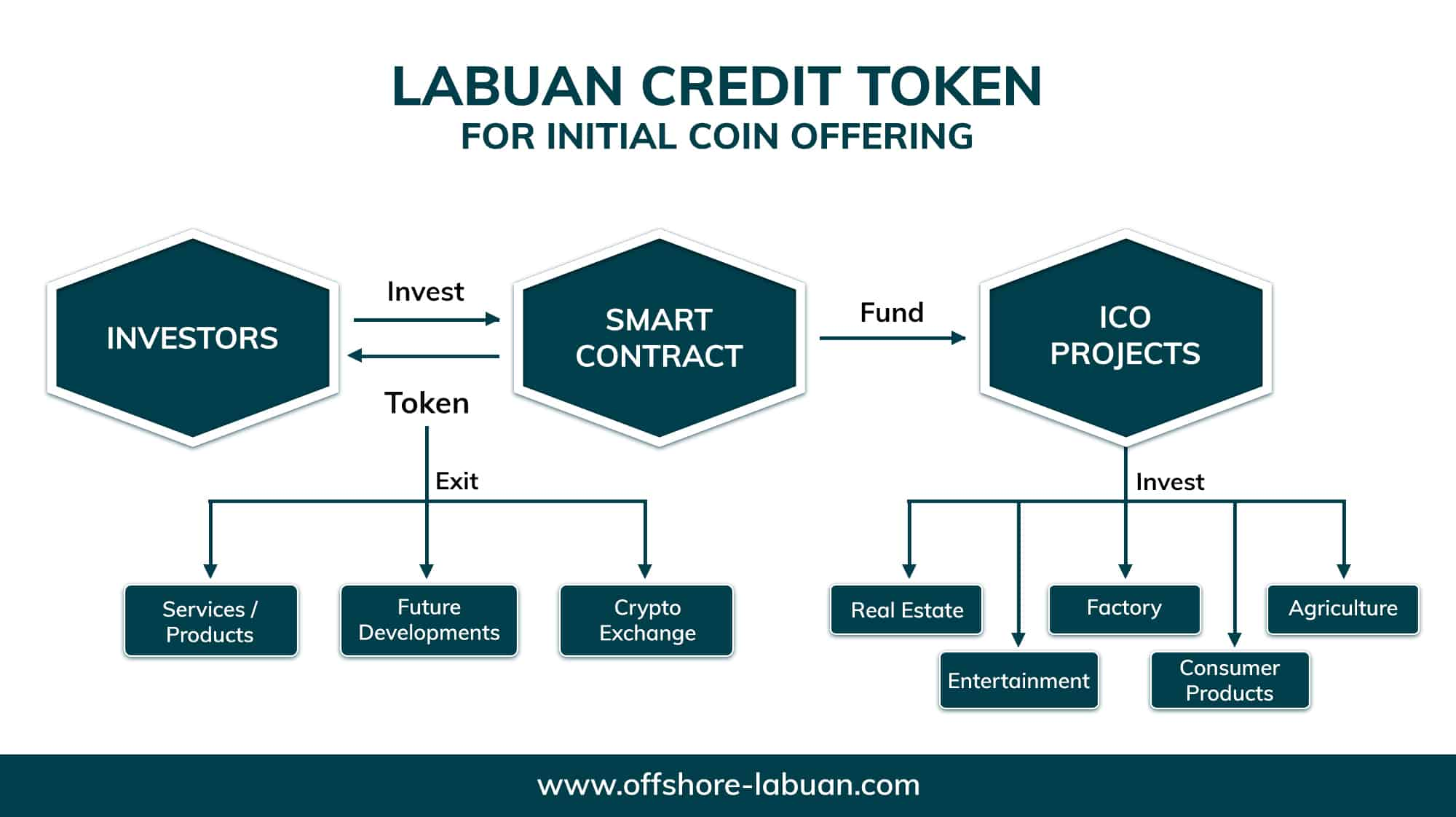Get a Labuan Credit Token License for Initial Coin Offering | QX Trust | Offshore Labuan Consultants