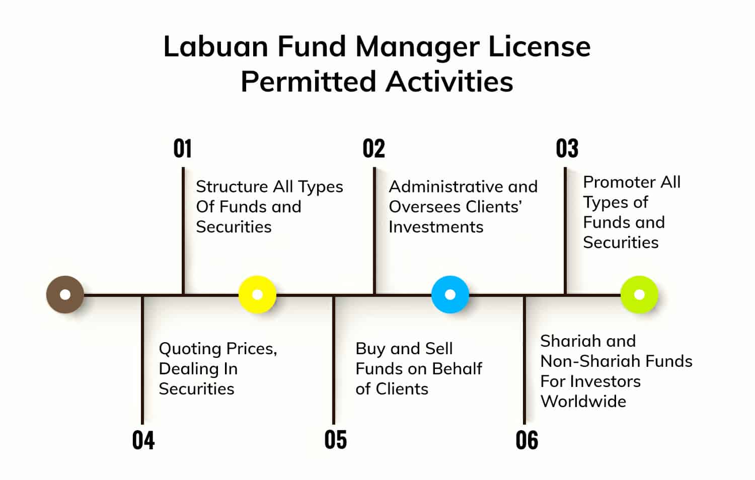 Labuan-Fund-Manager-License-Permitted-Activities