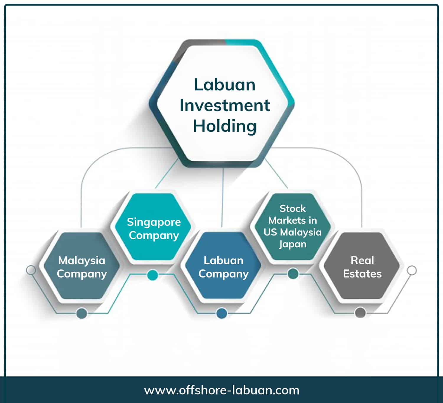 Set up a Labuan Investment Holding Company in Malaysia | QX Trust | Offshore Labuan Consultants