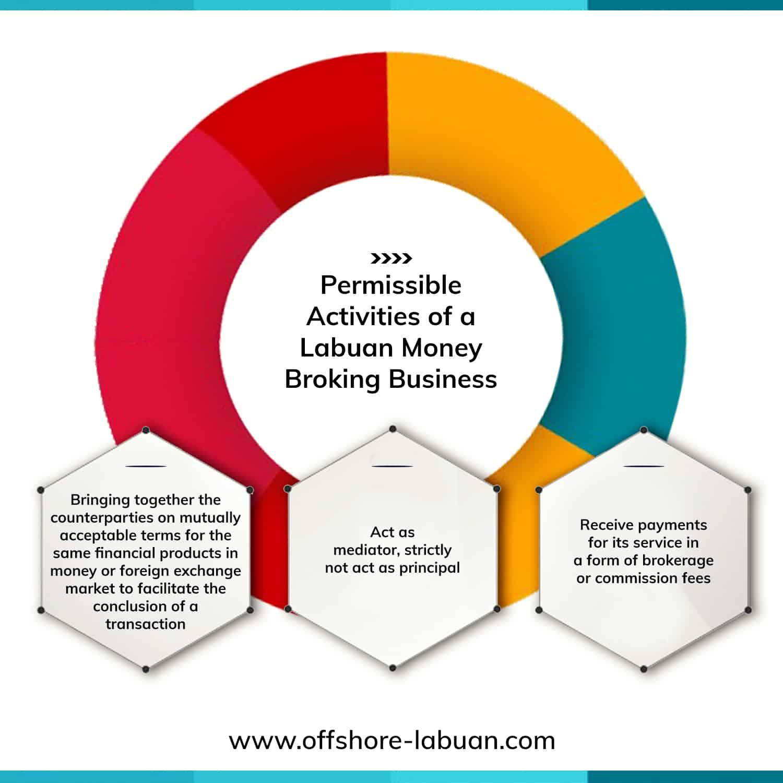 Labuan-Money-Broking-Business-1