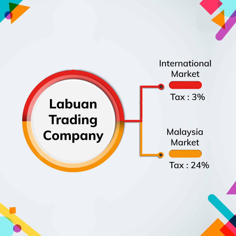 Labuan-Trading-Company1