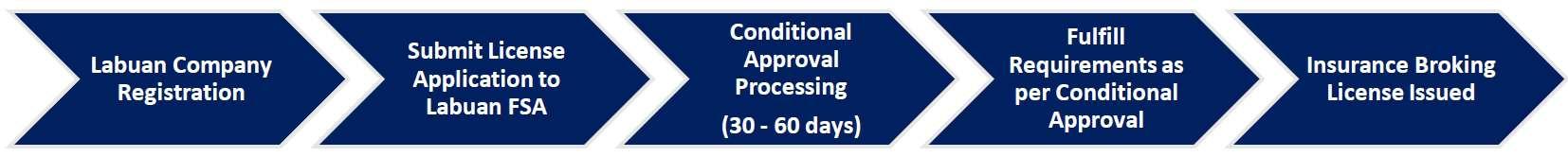 Process flow for Obtaining A Labuan Insurance Broking Licence   QX Trust - Offshore Labuan