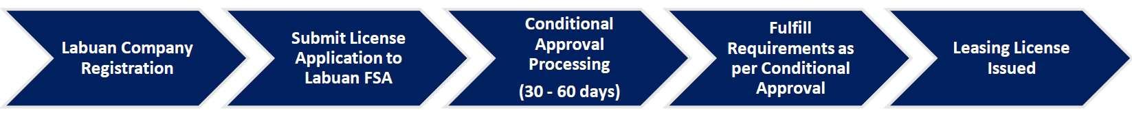 Process flow for Obtaining A Labuan Leasing Licence | QX Trust - Offshore Labuan