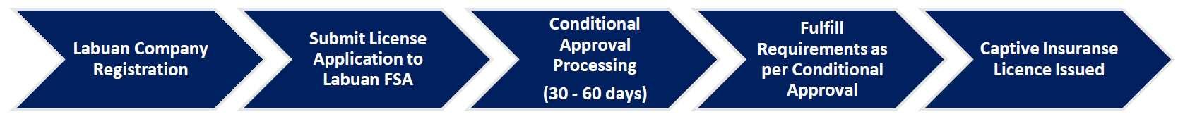 Process flow for Obtaining A Labuan Captive Insurance Licence | QX Trust - Offshore Labuan