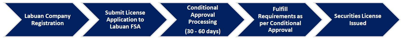 Process flow for Obtaining A Labuan Securities Licence   QX Trust - Offshore Labuan